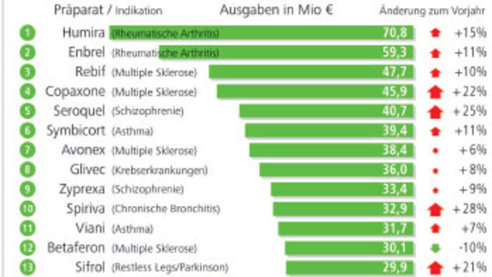 Antiandrogene pille liste