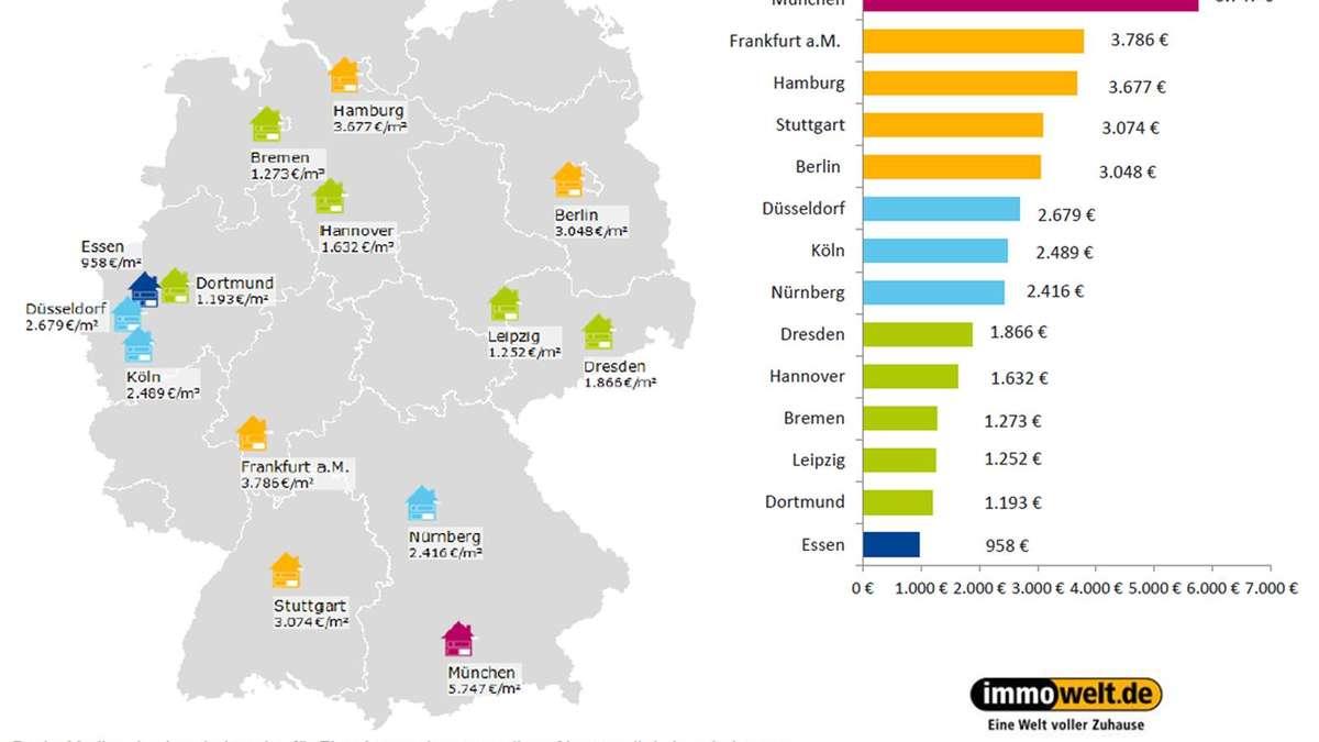preise f r eigentumswohnung m nchen teuerste stadt deutschlands wohnen. Black Bedroom Furniture Sets. Home Design Ideas