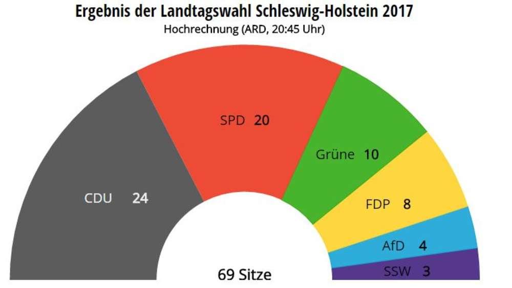 Vorläufiges Endergebnis: CDU gewinnt Schleswig-Holstein-Wahl