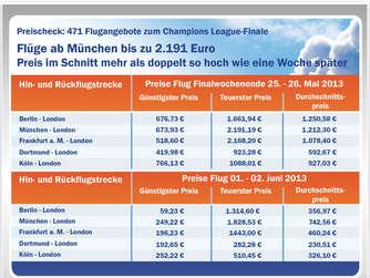 Cl Finale Flugtickets Nach London Im Preisvergleich Münchner Zahlen