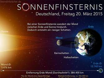 Sonnenfinsternis 2015, Grafik