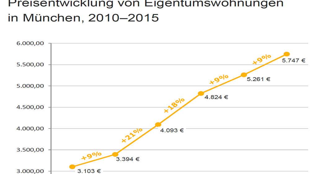 Die Kaufpreise Für Immobilien In München Explodieren Wohnen