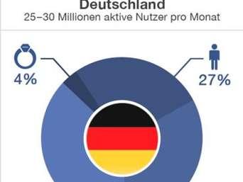 Singles in Deutschland - LIEBLINGSPARTNER