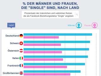 Single Party! Bayerns größte Facebook Single-Gruppe