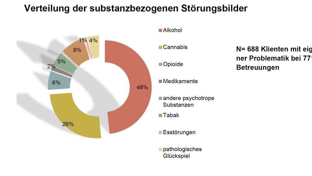 Großzügig Drogen Und Alkoholberatung Galerie - Anatomie Von ...