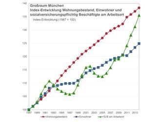 Immobilien Die Region München Boomt Wohnen