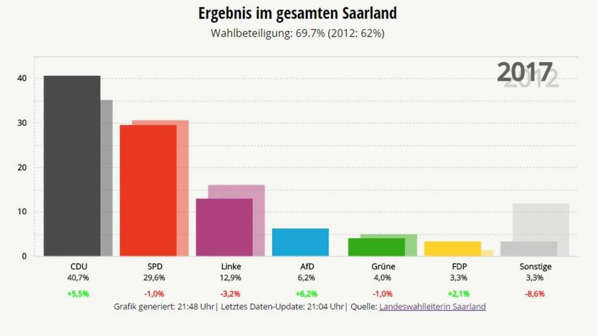 Landtagswahl im Saarland 2017: Amtliches Endergebnis ...