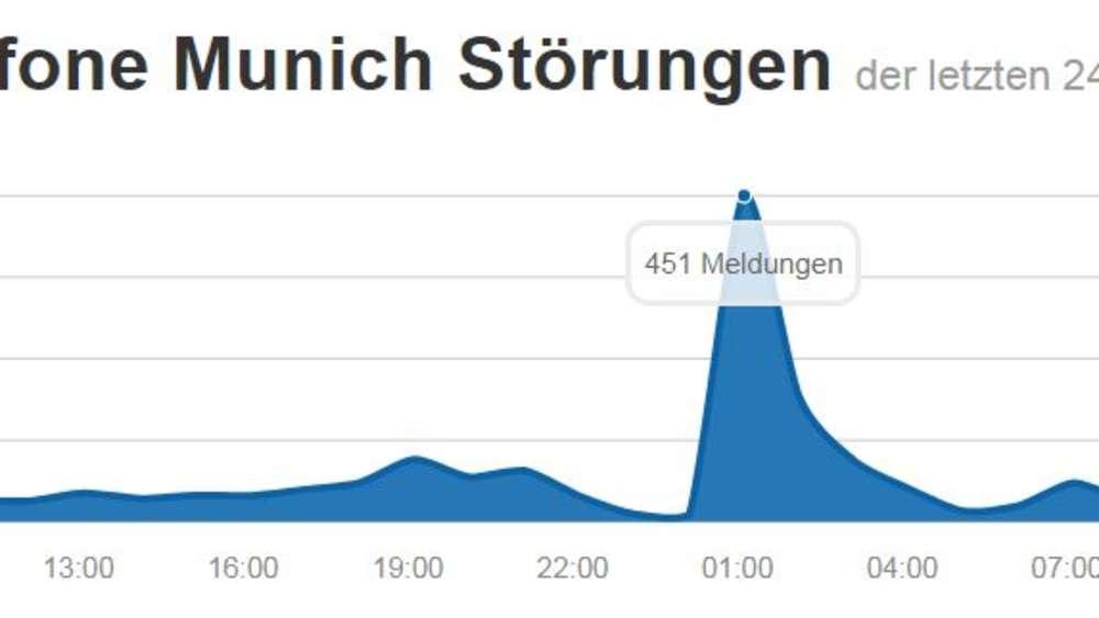 Schon Wieder Vodafone Störung In München Multimedia