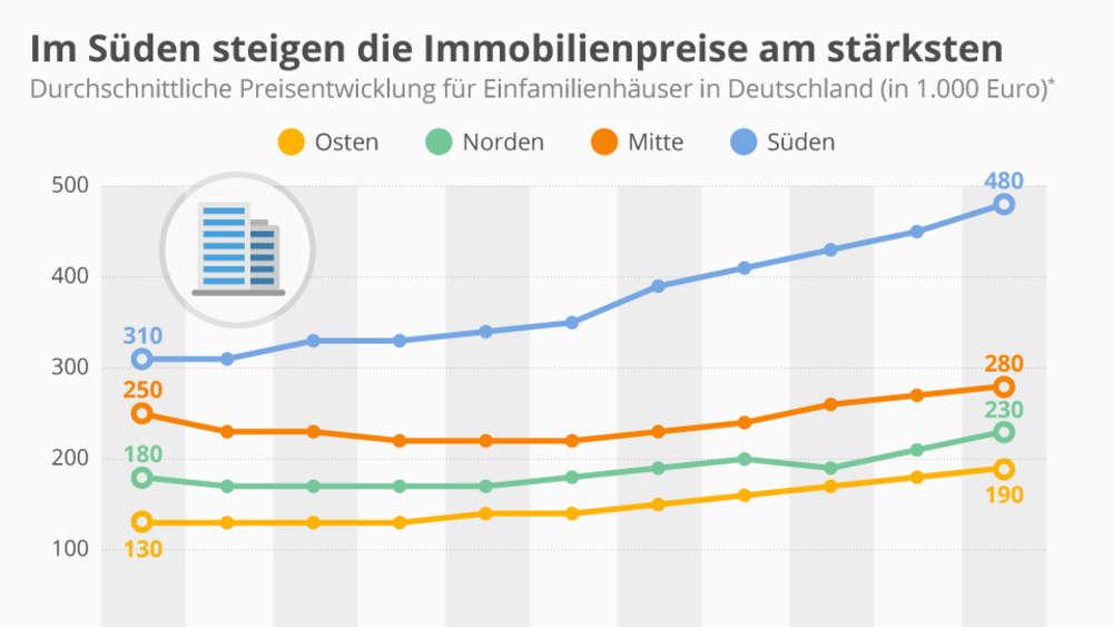 Immobilienverkauf In München Diese Preise Sind Aktuell