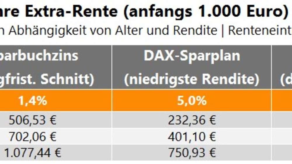 Mit Aktien Und Privater Altersvorsorge Können 1000 Euro Extra Rente