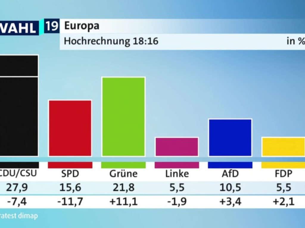 amtliches endergebnis europawahl 2019