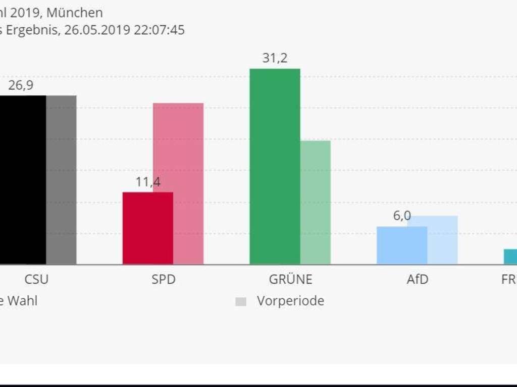 europawahl 2019 hochrechnung