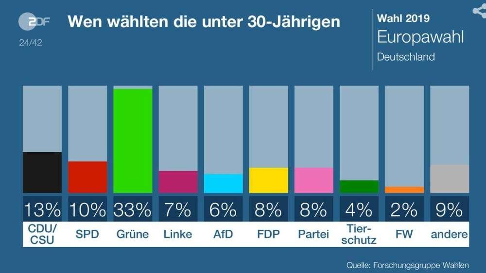 [Image: 1899813077-euuropawahl-2019-so-stimmten-...qfx6NG.jpg]